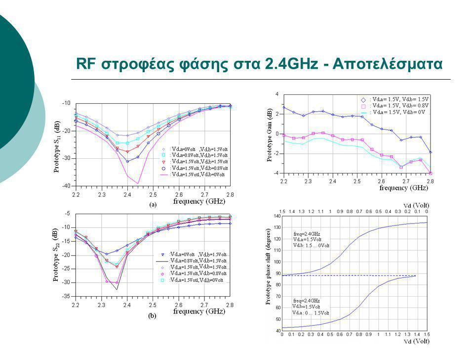 RF στροφέας φάσης στα 2.4GHz - Αποτελέσματα