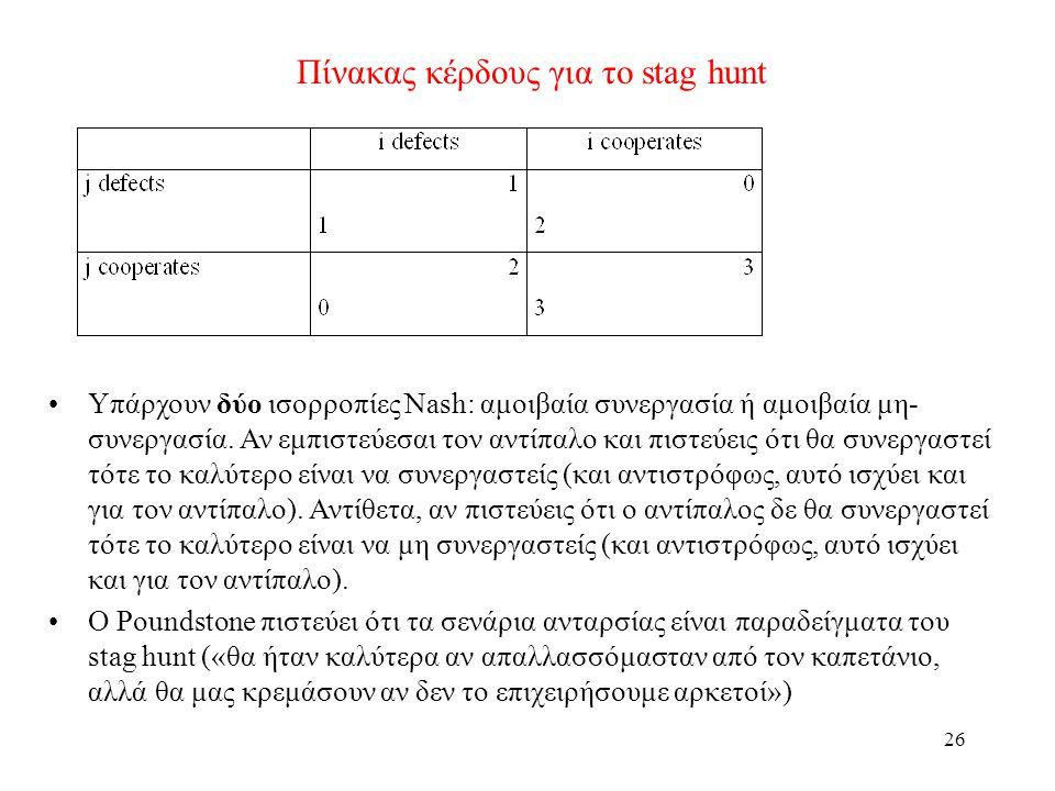 26 Πίνακας κέρδους για το stag hunt Υπάρχουν δύο ισορροπίες Nash: αμοιβαία συνεργασία ή αμοιβαία μη- συνεργασία. Αν εμπιστεύεσαι τον αντίπαλο και πιστ