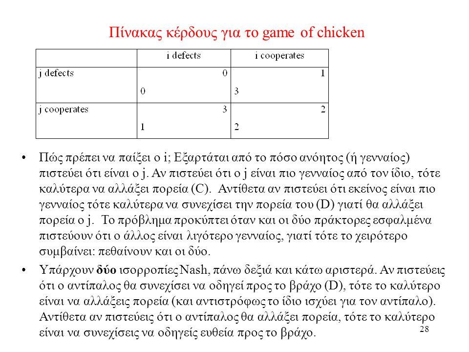 28 Πίνακας κέρδους για το game of chicken Πώς πρέπει να παίξει ο i; Εξαρτάται από το πόσο ανόητος (ή γενναίος) πιστεύει ότι είναι ο j. Αν πιστεύει ότι