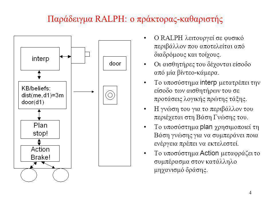 5 Τα βασικά προβλήματα Για να κατασκευάσουμε τον RALPH (και οποιονδήποτε άλλο πράκτορα) με συμβολική ΤΝ πρέπει να επιλύσουμε δύο προβλήματα: –Πώς να μεταφράσουμε τον πραγματικό κόσμο σε μια συμβολική αναπαράσταση, που να είναι ακριβής και επαρκής, και σε χρόνο ώστε να είναι χρήσιμη η αναπαράσταση; Μηχανική όραση για επεξεργασία εικόνας Επεξεργασία ήχου Επεξεργασία φυσικής γλώσσας Μηχανική μάθηση –Σε ποια συμβολική μορφή να κάνουμε την αναπαράσταση ώστε να μπορούν οι πράκτορες να την επεξεργάζονται για να εκτελούν συλλογισμούς με αυτήν σε χρόνο που να είναι χρήσιμα τα αποτελέσματα/συμπεράσματά τους; Συστήματα λογικής για αναπαράσταση γνώσης Αυτόματη απόδειξη θεωρημάτων (αυτόματος συλλογισμός) Αυτόματη κατάστρωση σχεδίου δράσης