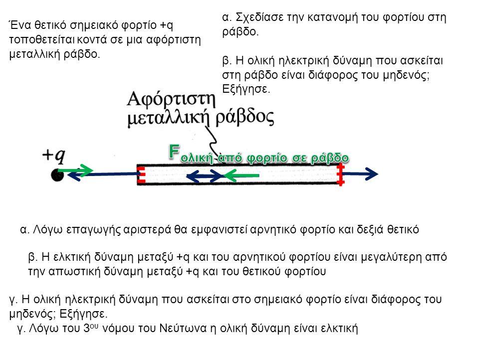 Ένα θετικό σημειακό φορτίο +q τοποθετείται κοντά σε μια αφόρτιστη μεταλλική ράβδο. α. Λόγω επαγωγής αριστερά θα εμφανιστεί αρνητικό φορτίο και δεξιά θ