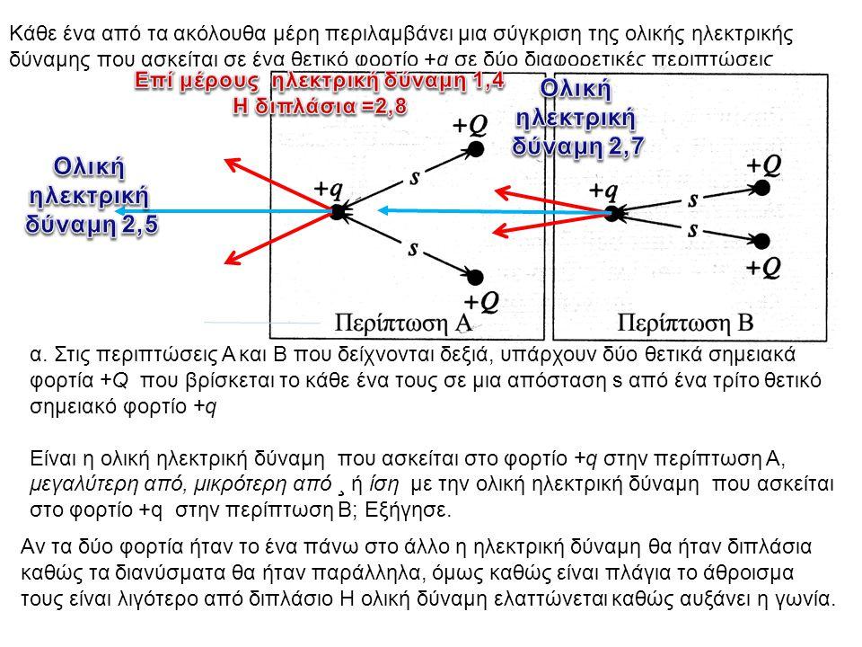 Κάθε ένα από τα ακόλουθα μέρη περιλαμβάνει μια σύγκριση της ολικής ηλεκτρικής δύναμης που ασκείται σε ένα θετικό φορτίο +q σε δύο διαφορετικές περιπτώ