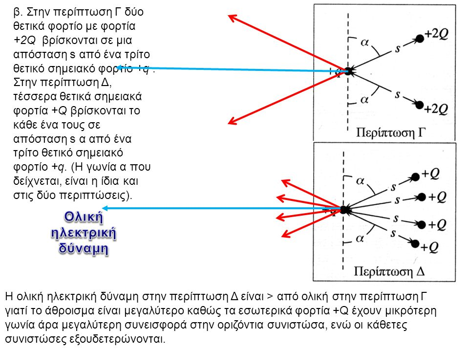 β. Στην περίπτωση Γ δύο θετικά φορτίο με φορτία +2Q βρίσκονται σε μια απόσταση s από ένα τρίτο θετικό σημειακό φορτίο +q. Στην περίπτωση Δ, τέσσερα θε