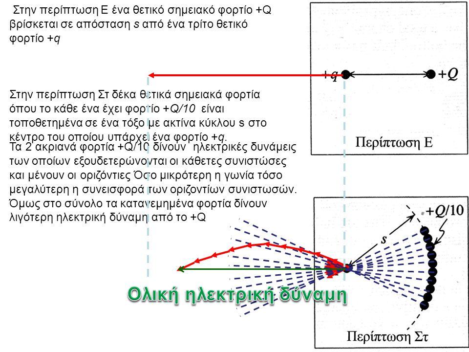Στην περίπτωση Ε ένα θετικό σημειακό φορτίο +Q βρίσκεται σε απόσταση s από ένα τρίτο θετικό φορτίο +q Στην περίπτωση Στ δέκα θετικά σημειακά φορτία όπ