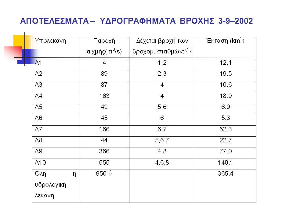 ΑΠΟΤΕΛΕΣΜΑΤΑ – ΥΔΡΟΓΡΑΦΗΜΑΤΑ ΒΡΟΧΗΣ 3-9–2002
