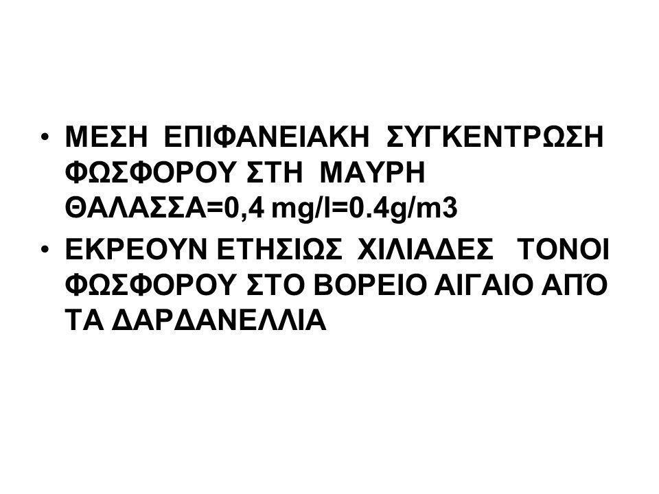 ΜΕΣΗ ΕΠΙΦΑΝΕΙΑΚΗ ΣΥΓΚΕΝΤΡΩΣΗ ΦΩΣΦΟΡΟΥ ΣΤΗ ΜΑΥΡΗ ΘΑΛΑΣΣΑ=0,4 mg/l=0.4g/m3 ΕΚΡΕΟΥΝ ΕΤΗΣΙΩΣ ΧΙΛΙΑΔΕΣ ΤΟΝΟΙ ΦΩΣΦΟΡΟY ΣΤΟ ΒΟΡΕΙΟ ΑΙΓΑΙΟ ΑΠΌ ΤΑ ΔΑΡΔΑΝΕΛΛΙΑ