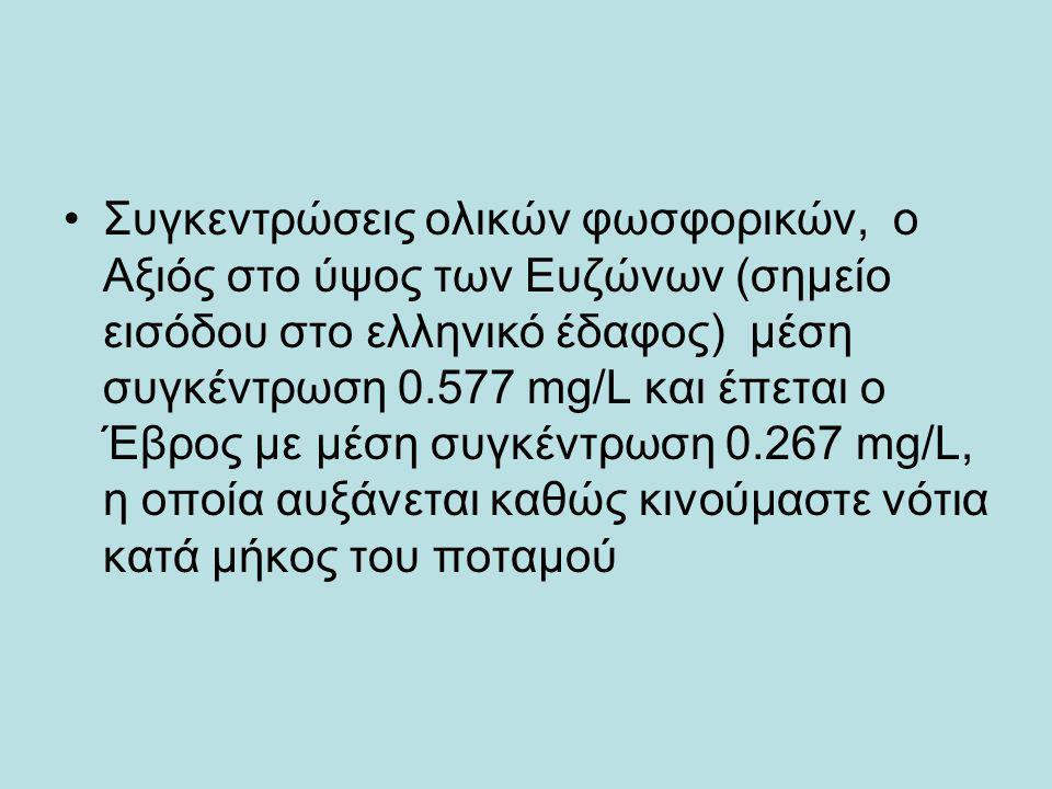 Συγκεντρώσεις ολικών φωσφορικών, ο Αξιός στο ύψος των Ευζώνων (σημείο εισόδου στο ελληνικό έδαφος) μέση συγκέντρωση 0.577 mg/L και έπεται ο Έβρος με μέση συγκέντρωση 0.267 mg/L, η οποία αυξάνεται καθώς κινούμαστε νότια κατά μήκος του ποταμού