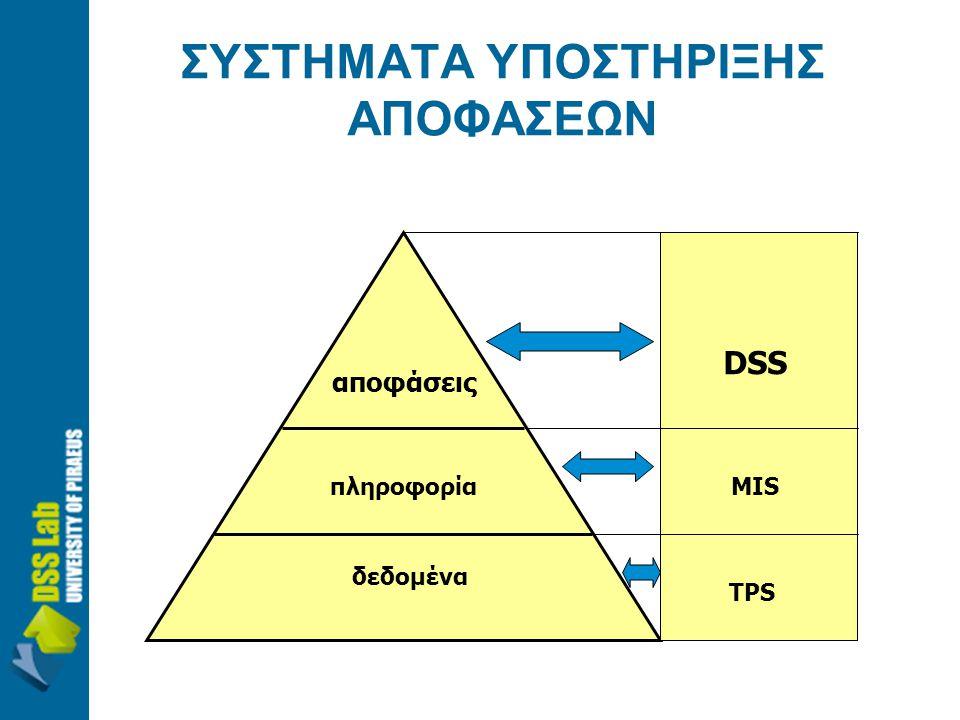 ΣΥΣΤΗΜΑΤΑ ΥΠΟΣΤΗΡΙΞΗΣ ΑΠΟΦΑΣΕΩΝ δεδομένα πληροφορία αποφάσεις ΤPS MIS DSS