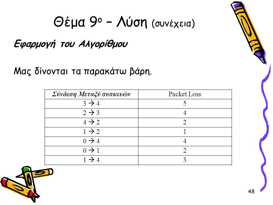 Εφαρμογή του Αλγορίθμου Μας δίνονται τα παρακάτω βάρη. Θέμα 9 ο – Λύση (συνέχεια) Σύνδεση Μεταξύ συσκευώνPacket Loss 3  4 5 2  3 4 4  2 2 1  2 1 0