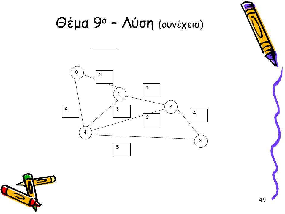 Θέμα 9 ο – Λύση (συνέχεια) 0 4 3 2 1 2 1 5 4 34 2 49