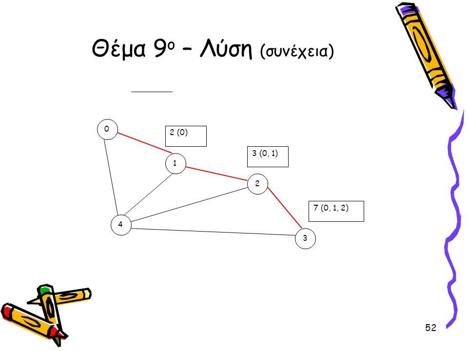 Θέμα 9 ο – Λύση (συνέχεια) 0 4 3 2 1 2 (0) 3 (0, 1) 7 (0, 1, 2) 52