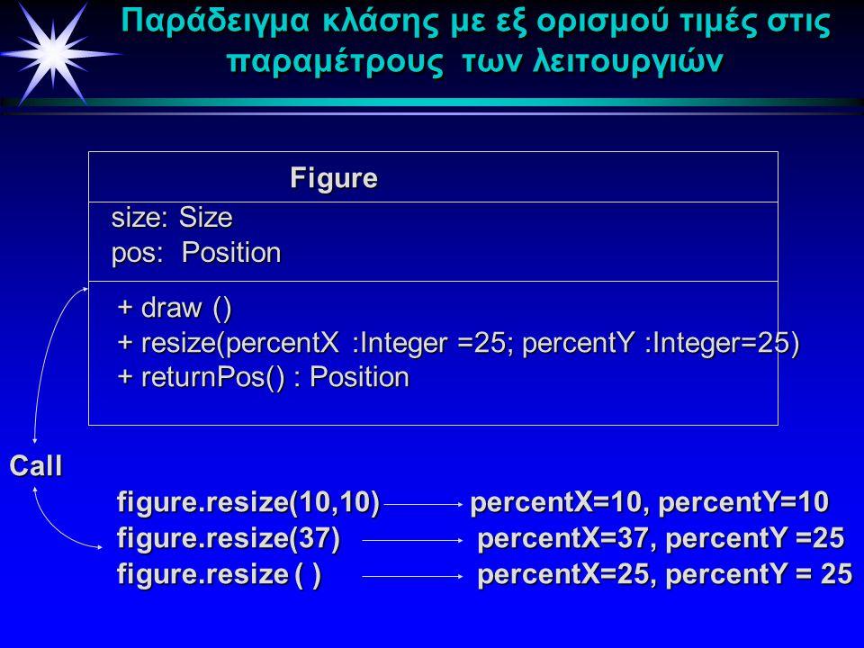 Παράδειγμα κλάσης με μέθοδο κλάσης Σχήμα μέγεθος: Μέγεθος θέση: Θέση μετρητήςΣχημάτων: Ακέραιος σχεδίασε() διάβασεΜετρητή(): Ακέραιος