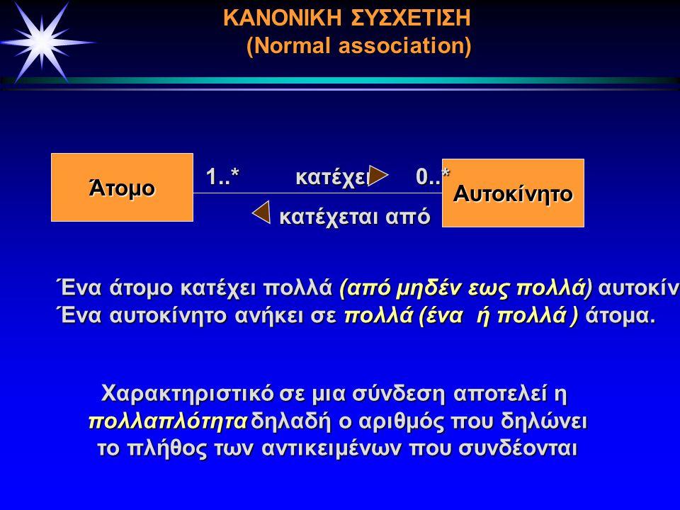 3.1 Συσχετίσεις (Αssocations) EIΔΗ ΣΥΣΧΕΤΙΣΕΩΝ   Κανονική Συσχέτιση (Normal Association)   Αναδρομική Συσχέτιση (Recursive Association)   Προσδι