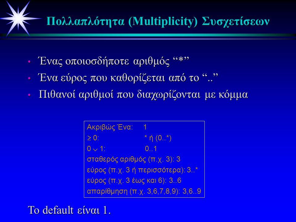 Αναπαράσταση Συσχετίσεων * Συσχετίσεις μεταξύ κλάσεων * όνομα συσχέτισης (προαιρετικό) * το βέλος πάνω από κάθε ακμή δηλώνει την κατεύθυνση ανάγνωσης