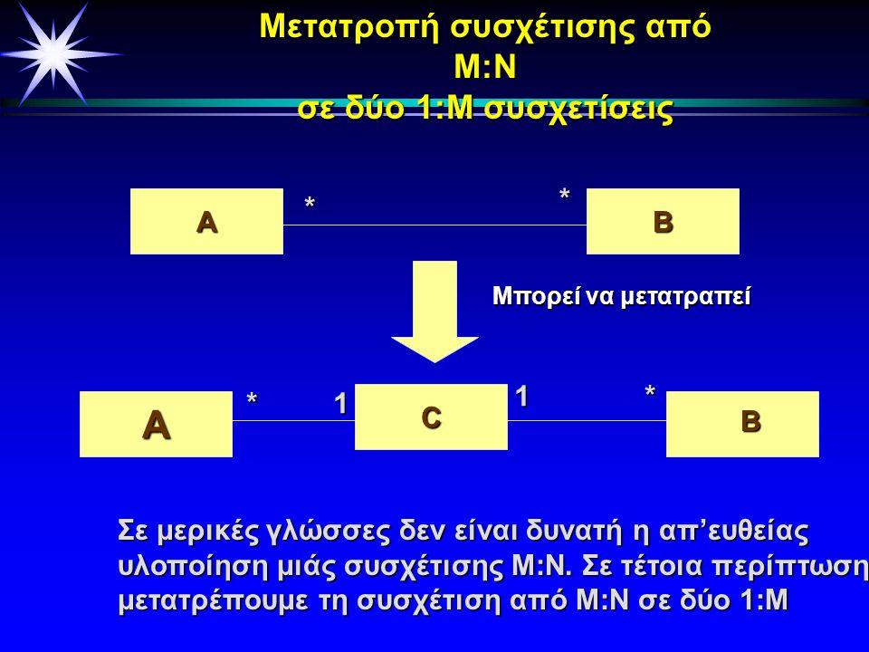 Αναδρομική συσχέτιση (recursive association) Υπάρχει η δυνατότητα συσχέτισης μιάς κλάσης με τον εαυτό της. Αποτελεί κι αυτή μιά σημασιολογική σύνδεση,