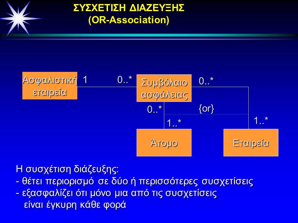 ΠΡΟΣΔΙΟΡΙΣΙΜΗ ΣΥΣΧΕΤΙΣΗ (Qualified Association) Canvas Figure Figure.id * προσδιοριστής Ο προσδιοριστής είναι ένα ή περισσότερα χαρακτηριστικά της κλά
