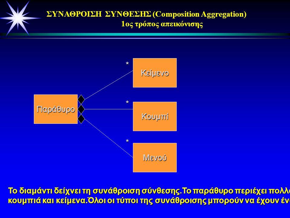 ΣΥΝΑΘΡΟΙΣΗ ΣΥΝΘΕΣΗΣ (Composition Aggregation). Παρουσιάζει ισχυρή ιδιοκτησία των τμημάτων της. Τα τμήματα που «ζουν» μέσα στο σύνολο θα καταστραφούν,