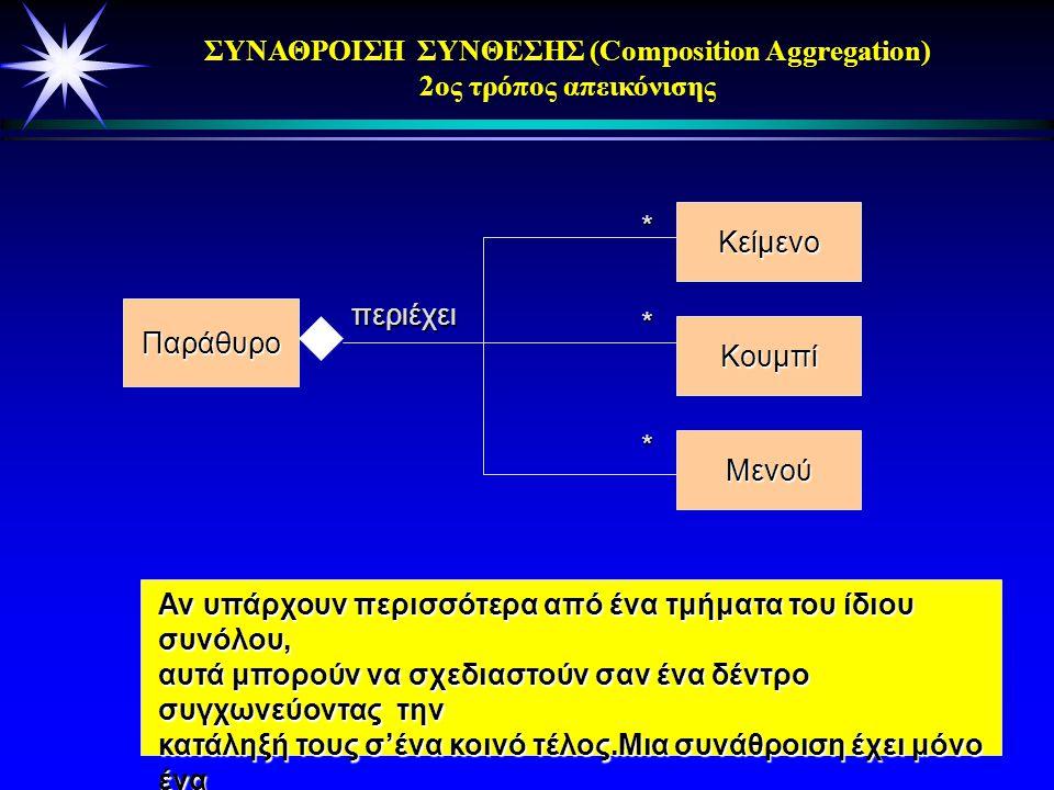 ΣΥΝΑΘΡΟΙΣΗ ΣΥΝΘΕΣΗΣ (Composition Aggregation) 1ος τρόπος απεικόνισης Παράθυρο Κείμενο Κουμπί Μενού * * * Το διαμάντι δείχνει τη συνάθροιση σύνθεσης.Το