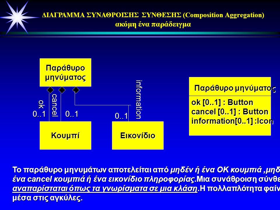 ΣΥΝΑΘΡΟΙΣΗ ΣΥΝΘΕΣΗΣ (Composition Aggregation) 4ος τρόπος απεικόνισης Κείμενο Κουμπί Μενού Παράθυρο * * * Οι κλάσεις των τμημάτων βρίσκονται μέσα στην