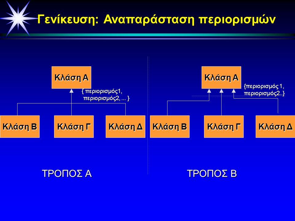 Γενίκευση με περιορισμό (Constrained generalization) Οverlapping: Άδεια γιά Πολλαπλή Κληρονομικότητα Οverlapping: Άδεια γιά Πολλαπλή Κληρονομικότητα D