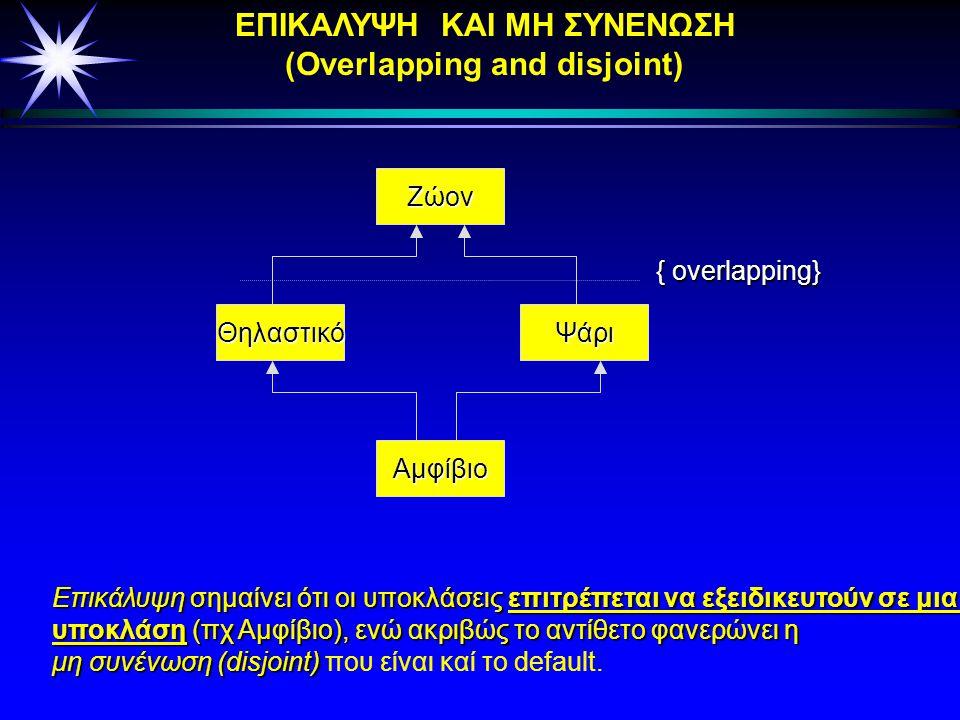 Γενίκευση: Αναπαράσταση περιορισμών Κλάση Α Κλάση Β Κλάση Γ Κλάση Δ { περιορισμός1, περιορισμός2,... } περιορισμός2,... } Κλάση Α Κλάση Β Κλάση Γ Κλάσ