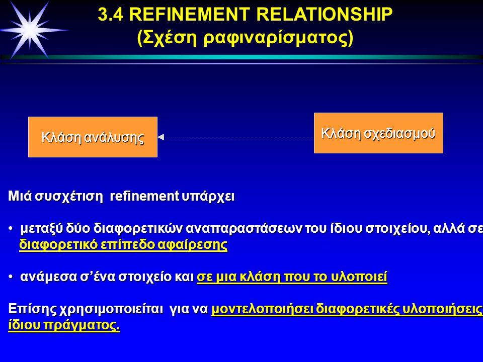 3.3 ΣΧΕΣΗ ΕΞΑΡΤΗΣΗΣ (Dependency relationship) Κλάση Α Κλάση Β «φίλη» Είναι μία σημαντική συσχέτιση μεταξύ δύο κλάσεων ή πακέτων ή use cases, etc. (δηλ
