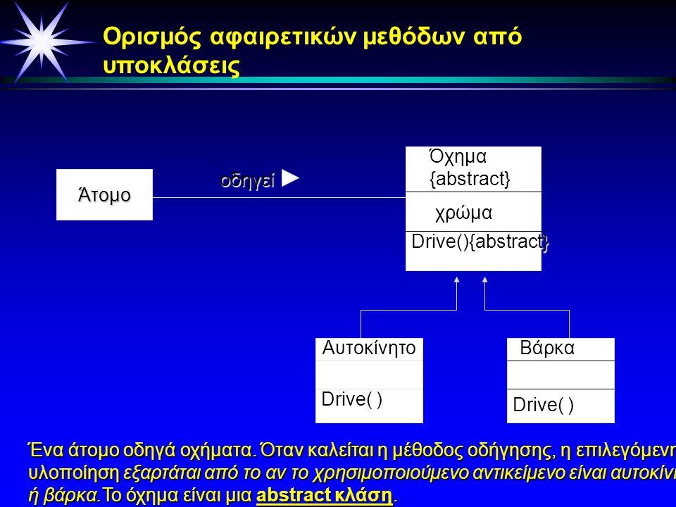Όχημα{abstract} Drive(){abstract} Aυτοκίνητο Drive() Βάρκα Drive() Drive() αρχίζει τους τροχούς Drive () αρχίζει την προπέλα Αφαιρετική κλάση καί αφαι