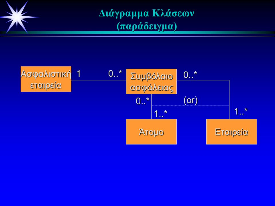 Διάγραμμα Κλάσεων (παράδειγμα) Ασφαλιστικήεταιρεία Συμβόλαιοασφάλειας ΆτομοΕταιρεία 0..* 1..* (or) 10..* 0..* 1..*