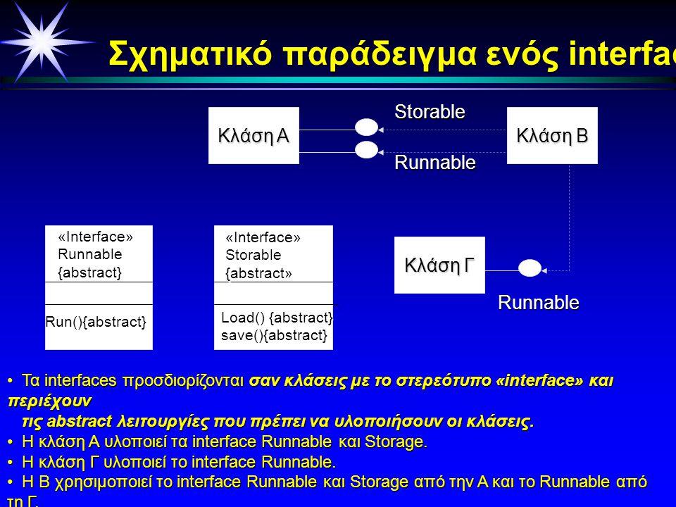 5.2 Διασύνδεση (Interface) Γενικά χαρακτηριστικά Το Το interface περιγράφεται σαν ένα σύνολο από αφαιρετικές μεθόδους/λειτουργίες, μεθόδους/λειτουργίε