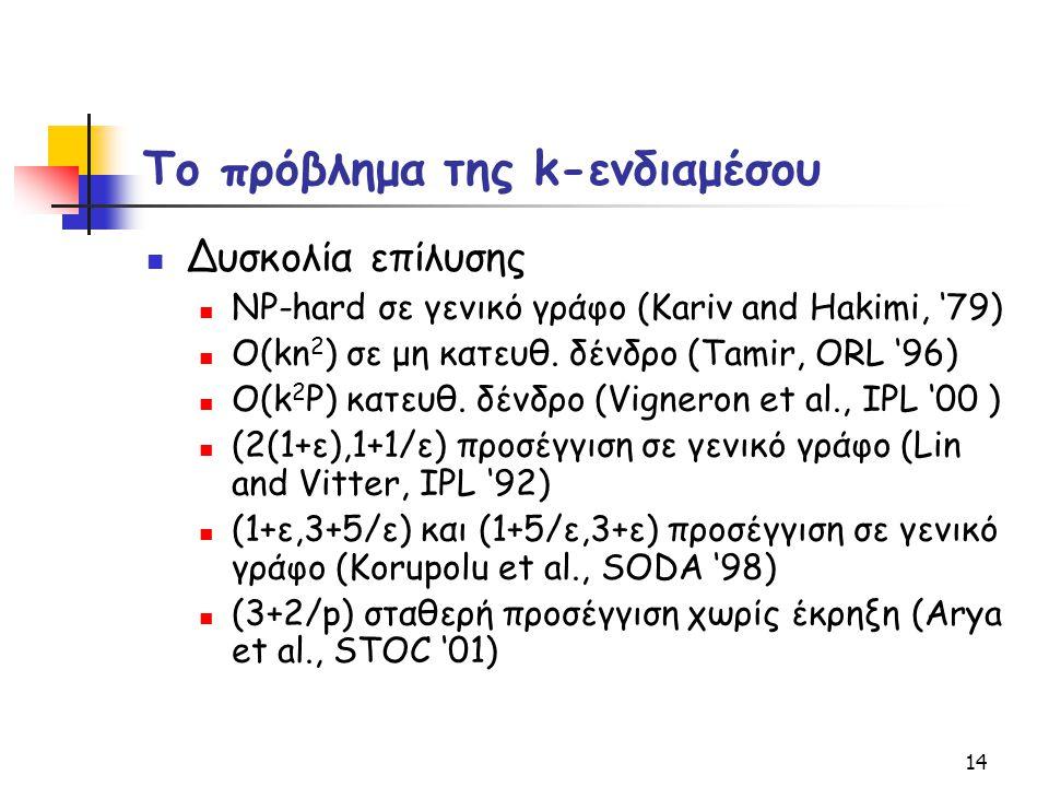 14 Το πρόβλημα της k-ενδιαμέσου Δυσκολία επίλυσης NP-hard σε γενικό γράφο (Kariv and Hakimi, '79) O(kn 2 ) σε μη κατευθ. δένδρο (Tamir, ORL '96) O(k 2