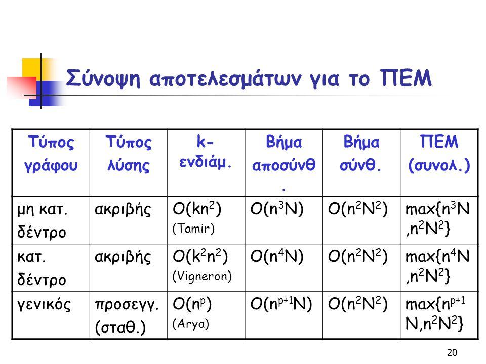 20 Σύνοψη αποτελεσμάτων για το ΠΕΜ Τύπος γράφου Τύπος λύσης k- ενδιάμ. Βήμα αποσύνθ. Βήμα σύνθ. ΠΕΜ (συνολ.) μη κατ. δέντρο ακριβήςO(kn 2 ) (Tamir) O(