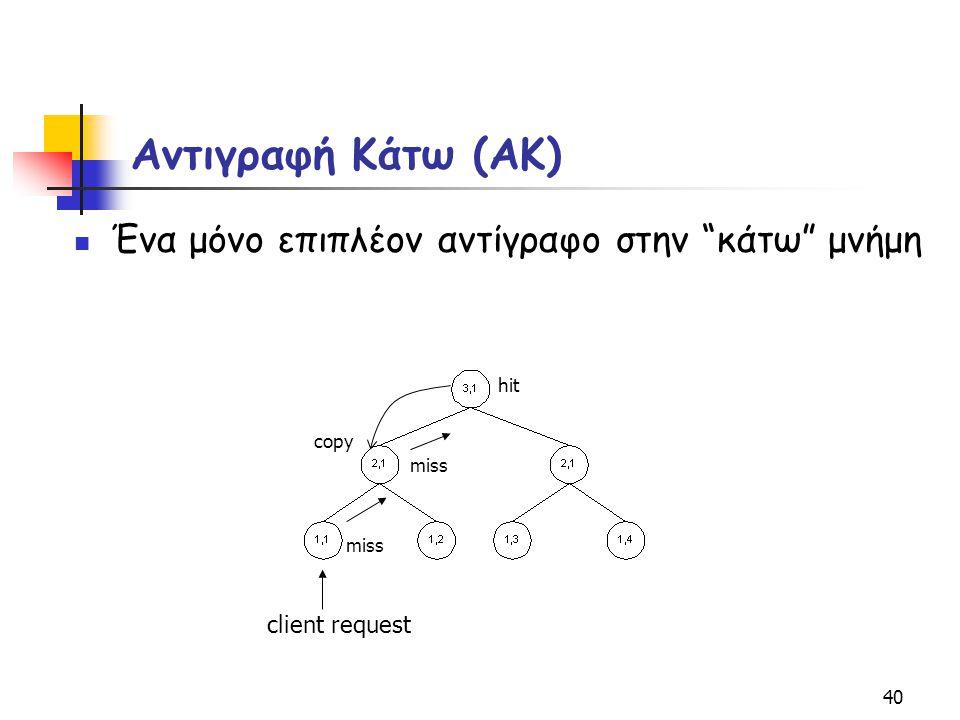 """40 Αντιγραφή Κάτω (ΑΚ) Ένα μόνο επιπλέον αντίγραφο στην """"κάτω"""" μνήμη miss copy client request hit"""