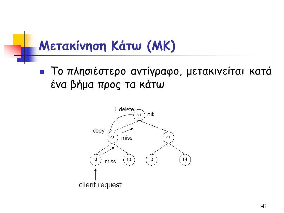 41 Μετακίνηση Κάτω (ΜΚ) Το πλησιέστερο αντίγραφο, μετακινείται κατά ένα βήμα προς τα κάτω miss copy client request hit † delete