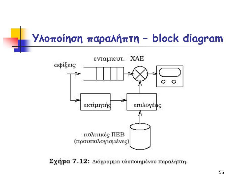 56 Υλοποίηση παραλήπτη – block diagram