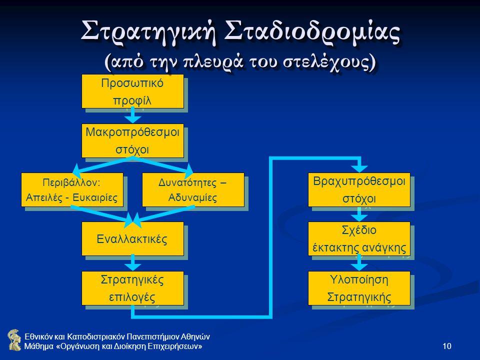 Εθνικόν και Καποδιστριακόν Πανεπιστήμιον Αθηνών Μάθημα «Οργάνωση και Διοίκηση Επιχειρήσεων» 10 Προσωπικό προφίλ Προσωπικό προφίλ Μακροπρόθεσμοι στόχοι