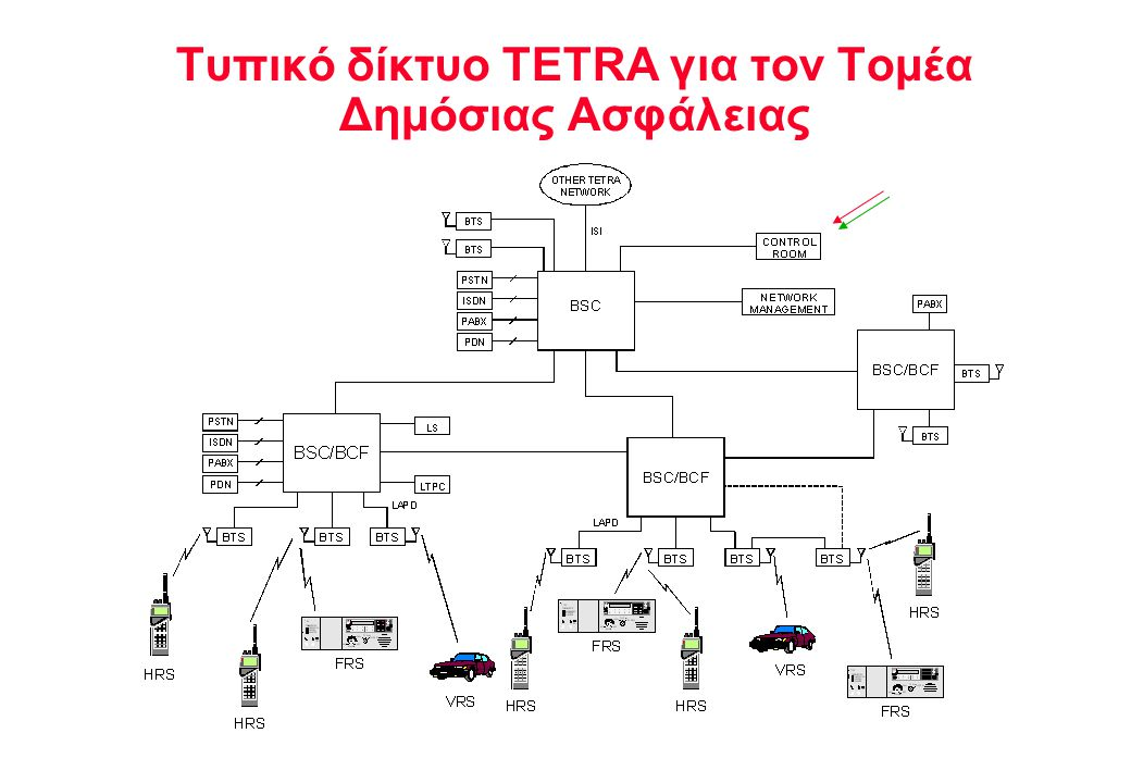 NOKIA TELECOMMUNICATIONS Υπηρεσίες TETRA για τον Τομέα Δημόσιας Ασφάλειας Service 4Dispatcher 4Clear and ciphered voice 4PABX/PSTN manual access 4PABX/PSTN automatic access 4Image transmission 4Host database access 4Radio Local Network (RLN) 4Computer Aided Despatching + G.P.S.