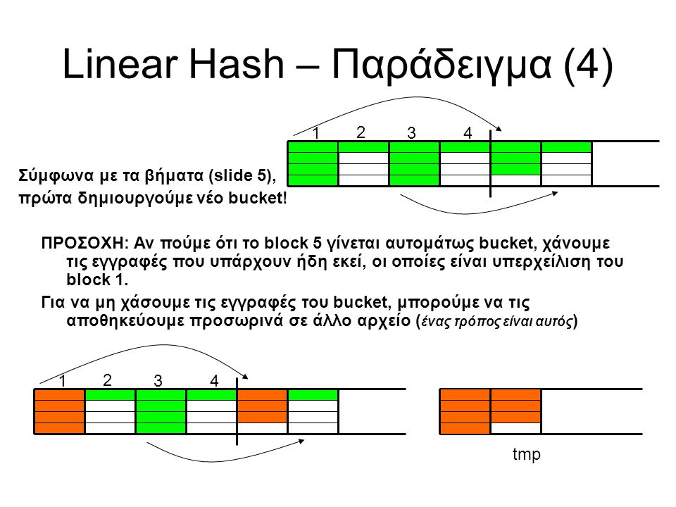 Linear Hash – Παράδειγμα (4) Σύμφωνα με τα βήματα (slide 5), πρώτα δημιουργούμε νέο bucket! 1 2 34 ΠΡΟΣΟΧΗ: Αν πούμε ότι το block 5 γίνεται αυτομάτως