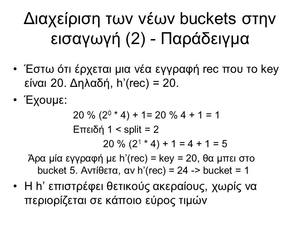 Διαχείριση των νέων buckets στην εισαγωγή (2) - Παράδειγμα Έστω ότι έρχεται μια νέα εγγραφή rec που το key είναι 20. Δηλαδή, h'(rec) = 20. Έχουμε: 20