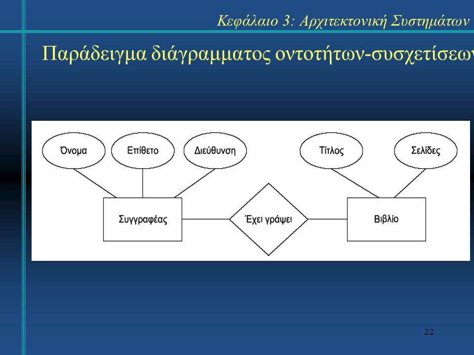 22 Κεφάλαιο 3: Αρχιτεκτονική Συστημάτων Παράδειγμα διάγραμματος οντοτήτων-συσχετίσεων