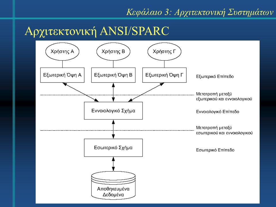 4 Κεφάλαιο 3: Αρχιτεκτονική Συστημάτων Αρχιτεκτονική ANSI/SPARC