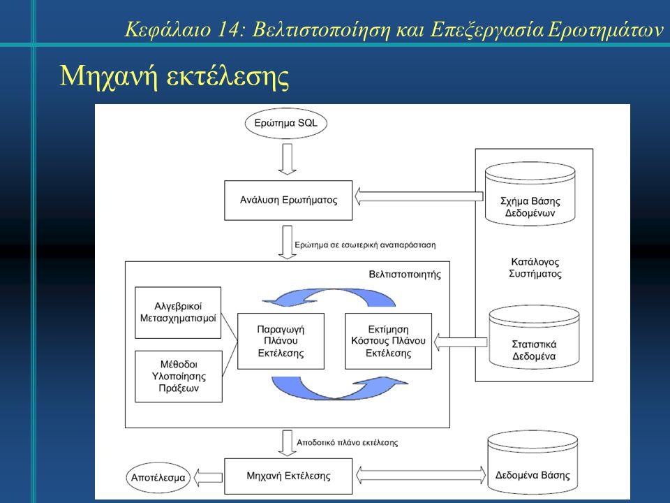 Κεφάλαιο 14: Βελτιστοποίηση και Επεξεργασία Ερωτημάτων Μηχανή εκτέλεσης