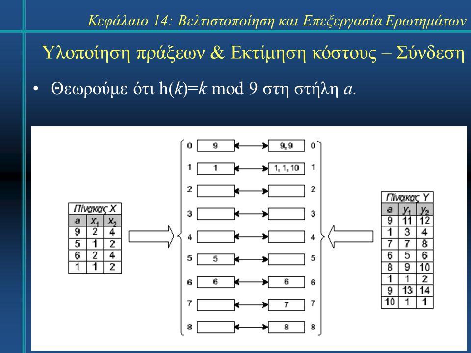 Κεφάλαιο 14: Βελτιστοποίηση και Επεξεργασία Ερωτημάτων Υλοποίηση πράξεων & Εκτίμηση κόστους – Σύνδεση Θεωρούμε ότι h(k)=k mod 9 στη στήλη a.