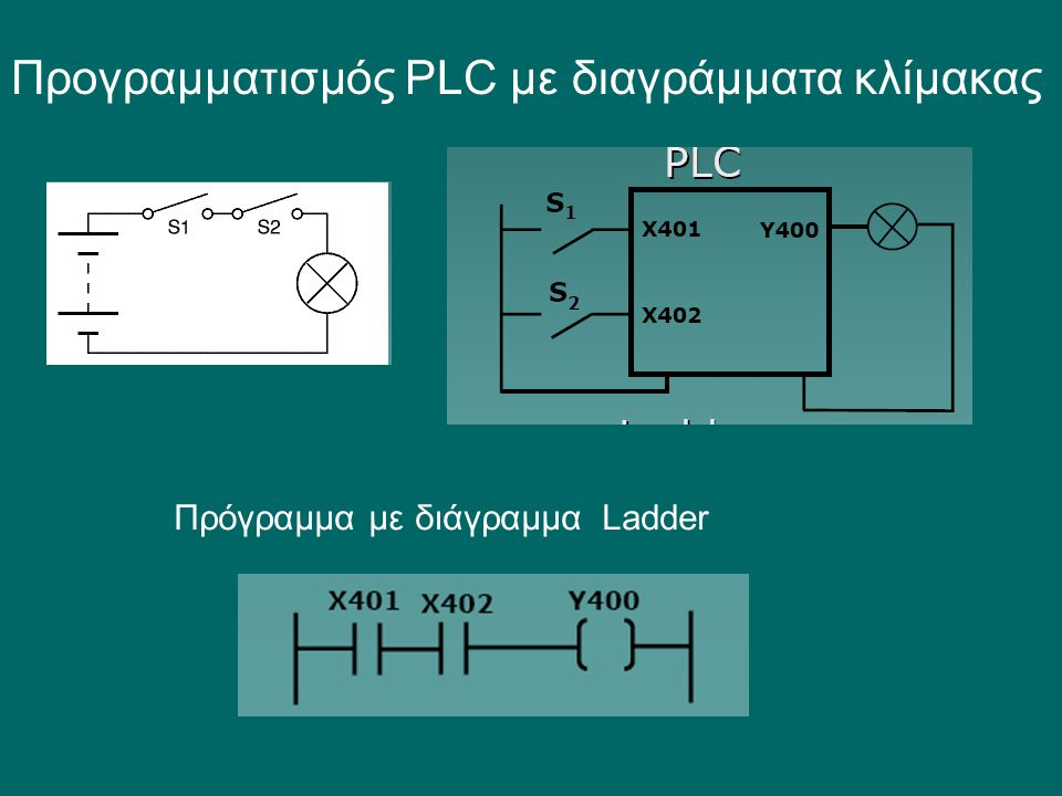 Προγραµµατισµός PLC µε διαγράµµατα κλίµακας Πρόγραμμα με διάγραμμα Ladder