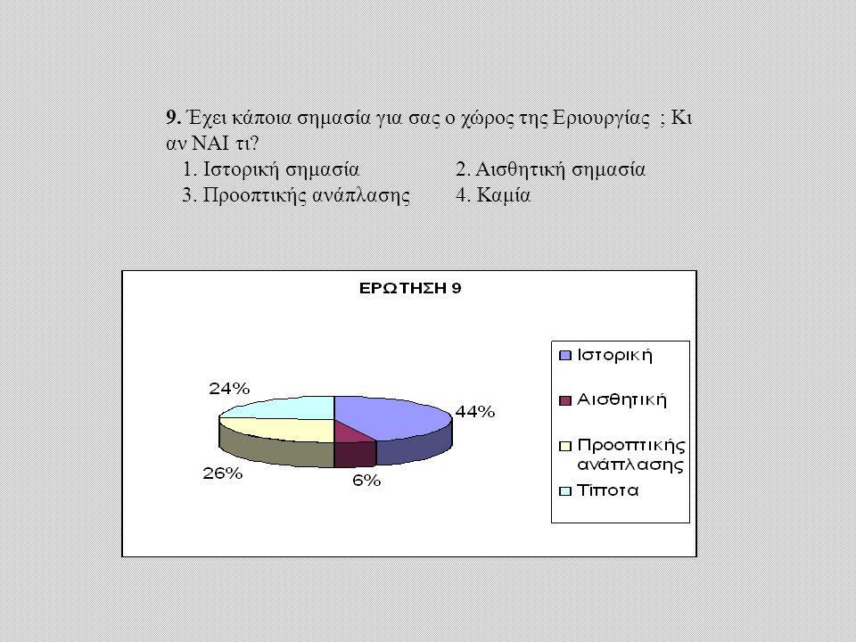 9. Έχει κάποια σημασία για σας ο χώρος της Εριουργίας ; Κι αν ΝΑΙ τι.