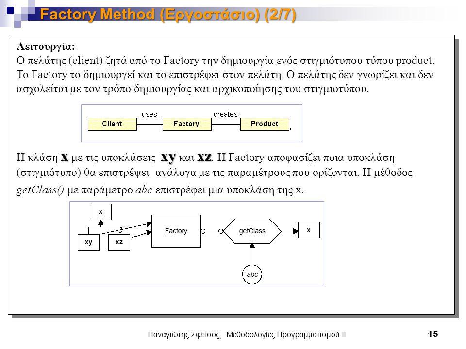 Παναγιώτης Σφέτσος, Μεθοδολογίες Προγραμματισμού ΙΙ 15 Factory Method (Εργοστάσιο) (2/7) Λειτουργία: Ο πελάτης (client) ζητά από τo Factory την δημιουργία ενός στιγμιότυπου τύπου product.