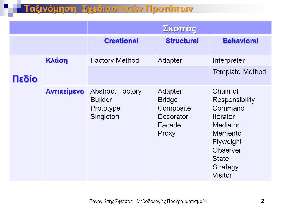 Παναγιώτης Σφέτσος, Μεθοδολογίες Προγραμματισμού ΙΙ 2 Ταξινόμηση Σχεδιαστικών Προτύπων Σκοπός CreationalStructuralBehavioral ΠεδίοΚλάσηFactory MethodA