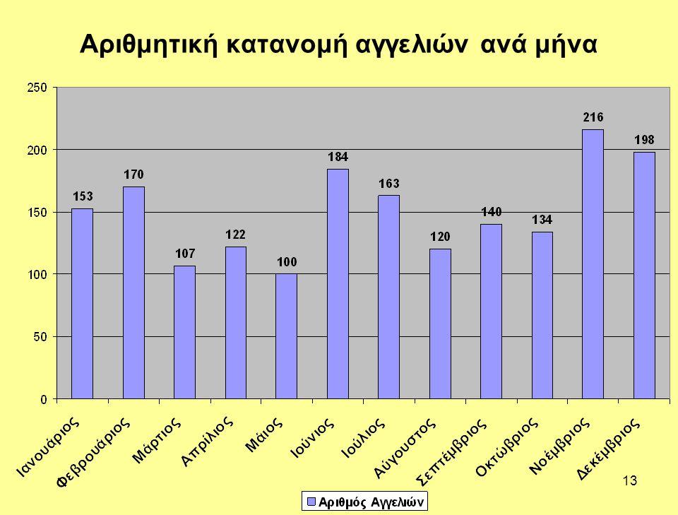13 Αριθμητική κατανομή αγγελιών ανά μήνα