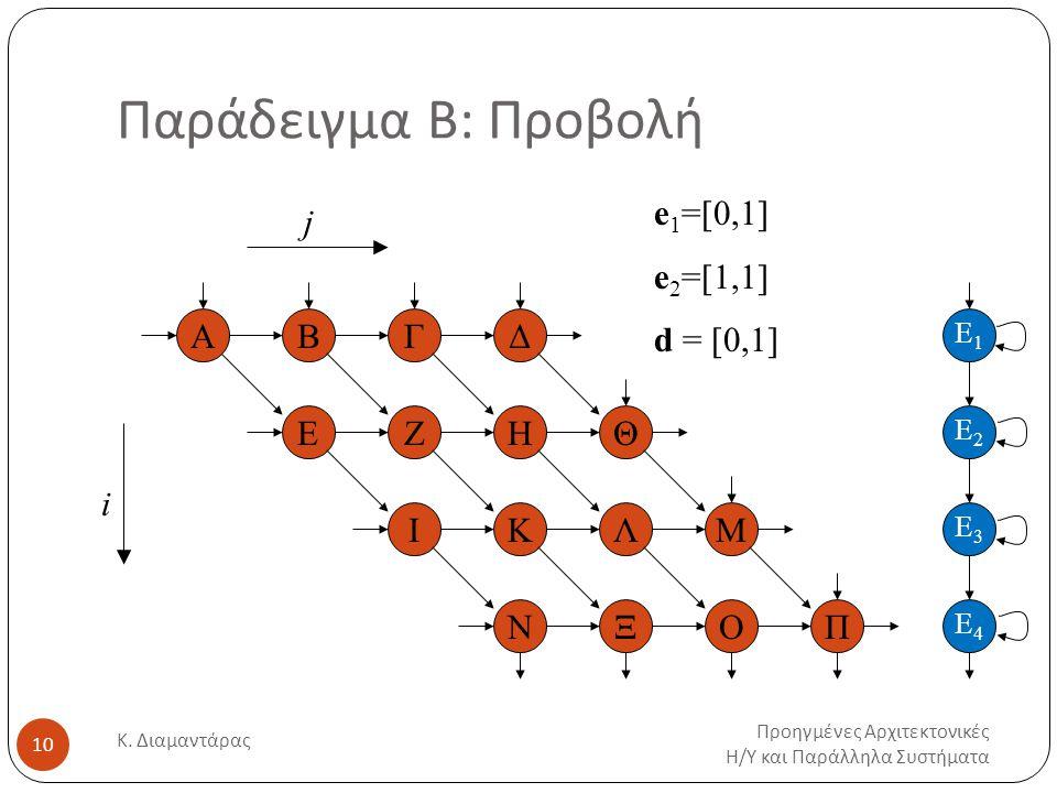 Παράδειγμα Β: Προβολή Προηγμένες Αρχιτεκτονικές Η / Υ και Παράλληλα Συστήματα Κ.