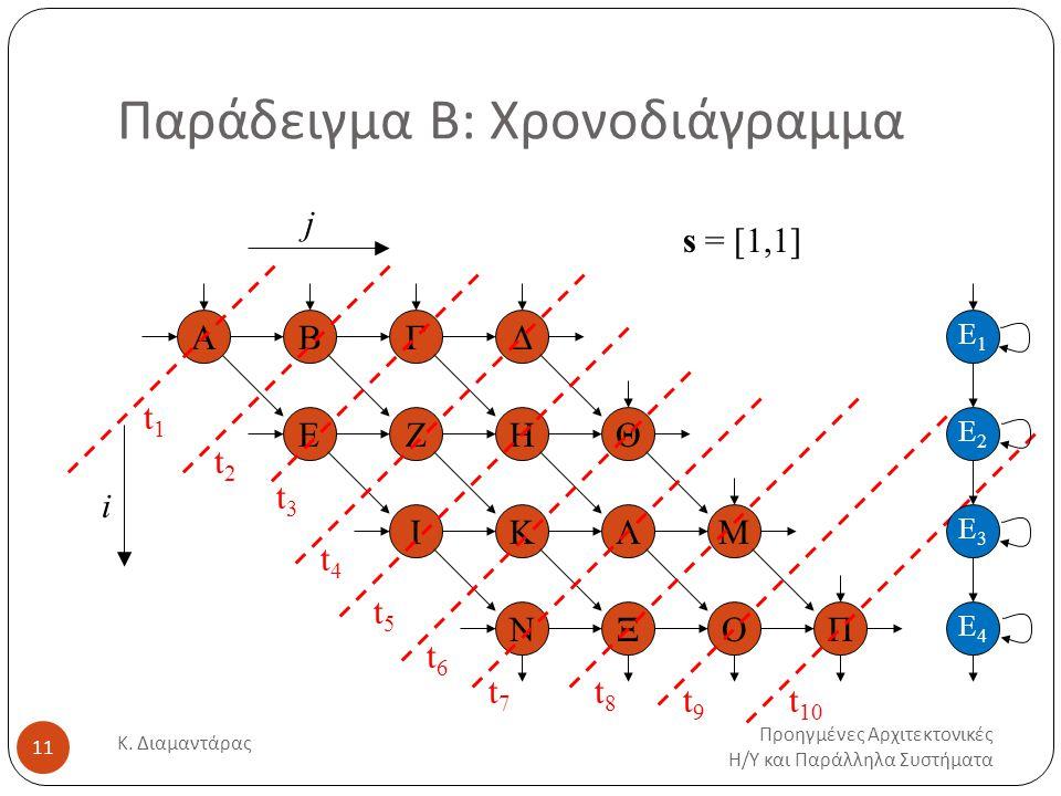 Παράδειγμα Β: Χρονοδιάγραμμα Προηγμένες Αρχιτεκτονικές Η / Υ και Παράλληλα Συστήματα Κ.