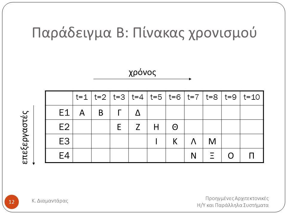 Παράδειγμα Β: Πίνακας χρονισμού Προηγμένες Αρχιτεκτονικές Η / Υ και Παράλληλα Συστήματα Κ.
